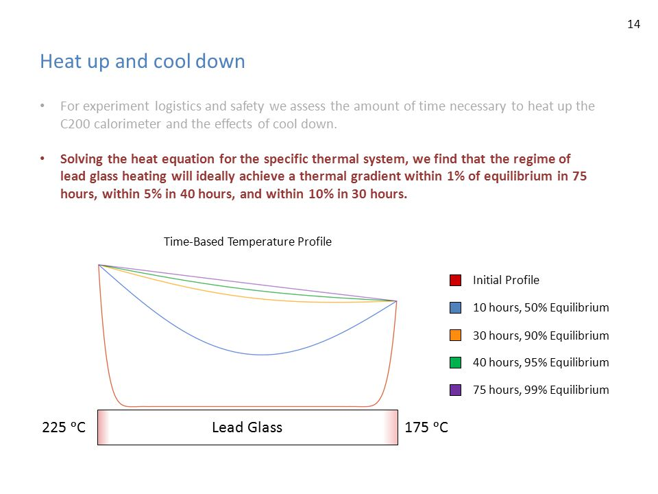 Heat up and cool down For experiment logistics and safety we assess the amount of time necessary to heat up the C200 calorimeter and the effects of cool down.