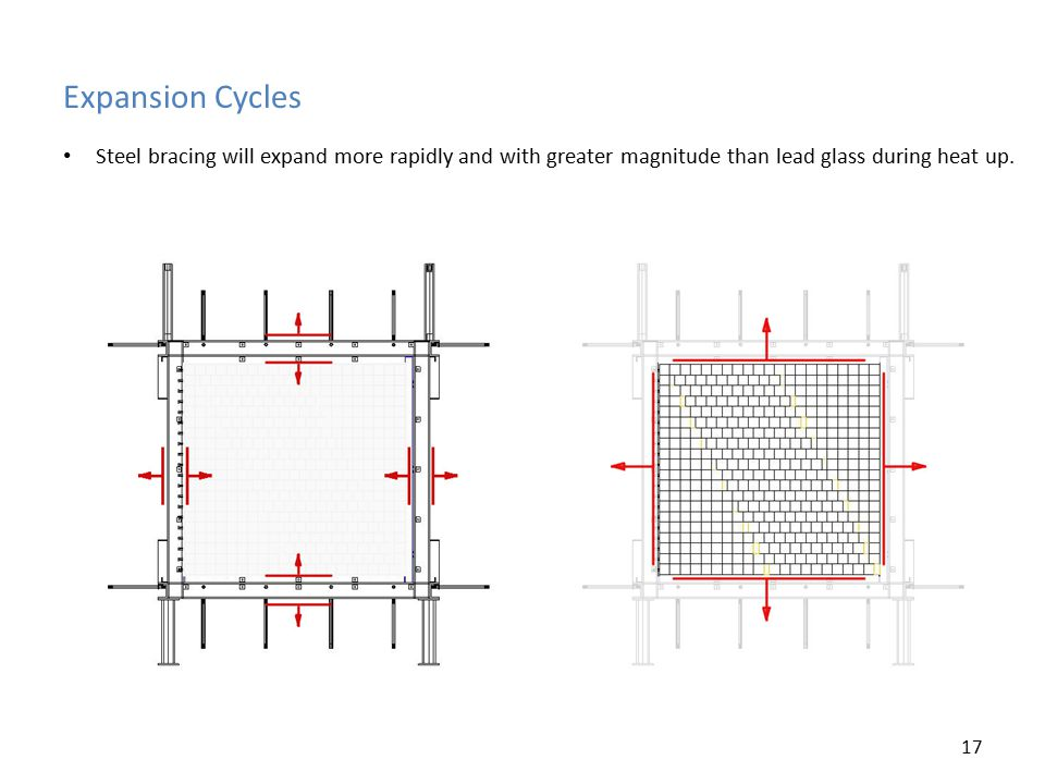 Expansion Cycles Steel bracing will expand more rapidly and with greater magnitude than lead glass during heat up.