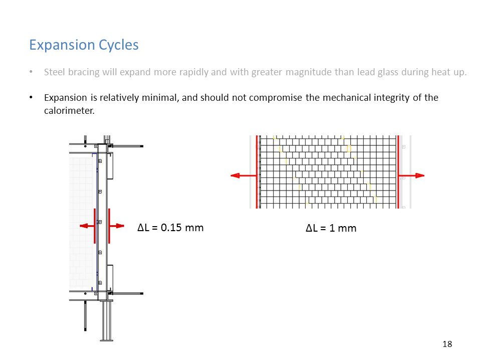 Expansion Cycles Steel bracing will expand more rapidly and with greater magnitude than lead glass during heat up. Expansion is relatively minimal, an