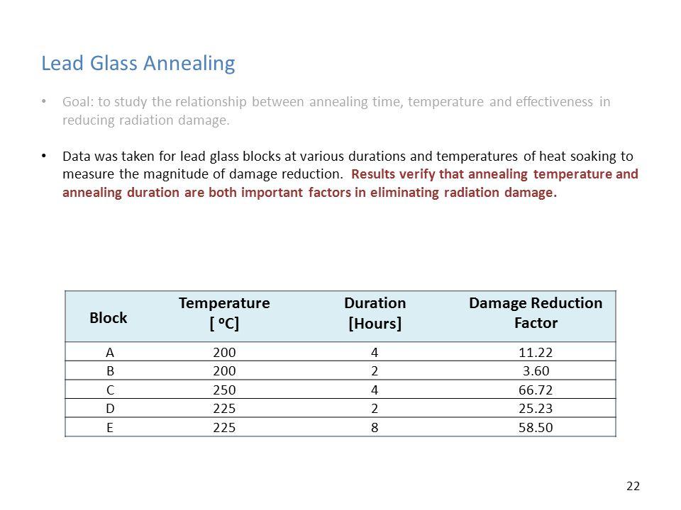 Lead Glass Annealing Goal: to study the relationship between annealing time, temperature and effectiveness in reducing radiation damage. Data was take