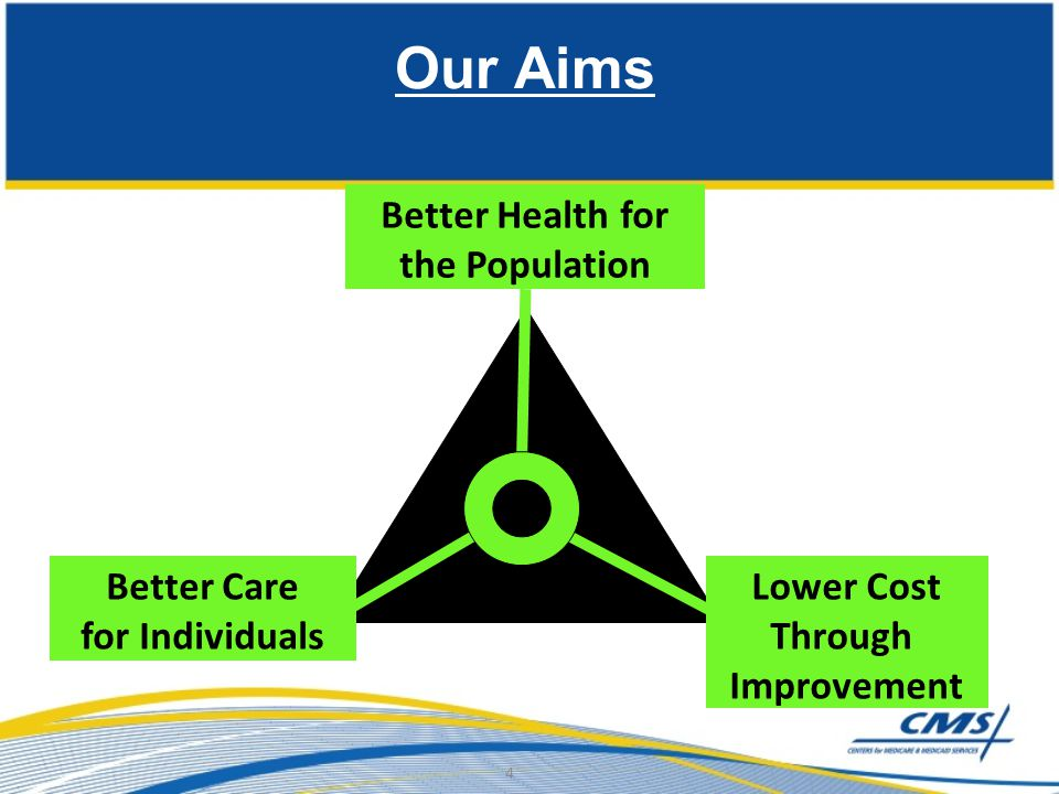 Better Health for the Population Better Care for Individuals Lower Cost Through Improvement Our Aims 4