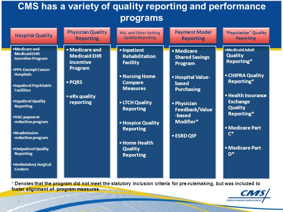 Hospital Quality Medicare and Medicaid EHR Incentive Program PPS-Exempt Cancer Hospitals Inpatient Psychiatric Facilities Inpatient Quality Reporting
