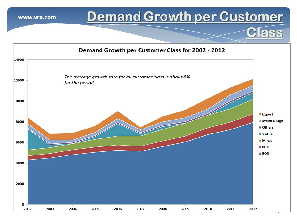 www.vra.com 12 Demand Growth per Customer Class