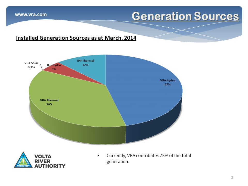 www.vra.com Generation Sources 2 Currently, VRA contributes 75% of the total generation.