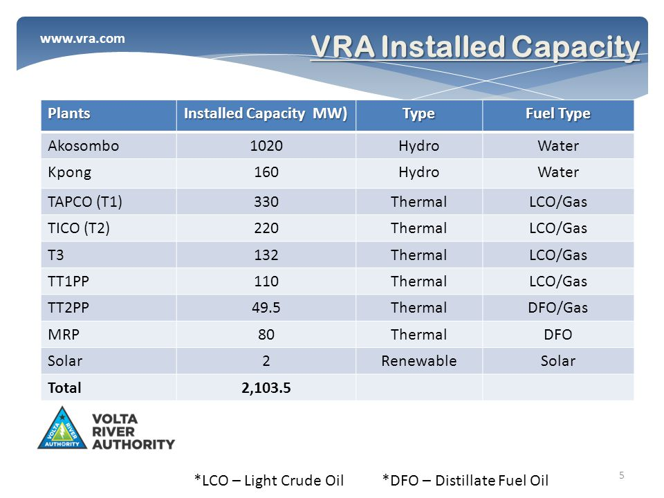 www.vra.com VRA Installed Capacity *LCO – Light Crude Oil *DFO – Distillate Fuel Oil Plants Installed Capacity MW) Type Fuel Type Akosombo1020HydroWater Kpong160HydroWater TAPCO (T1)330ThermalLCO/Gas TICO (T2)220ThermalLCO/Gas T3132ThermalLCO/Gas TT1PP110ThermalLCO/Gas TT2PP49.5ThermalDFO/Gas MRP80ThermalDFO Solar2RenewableSolar Total2,103.5 5