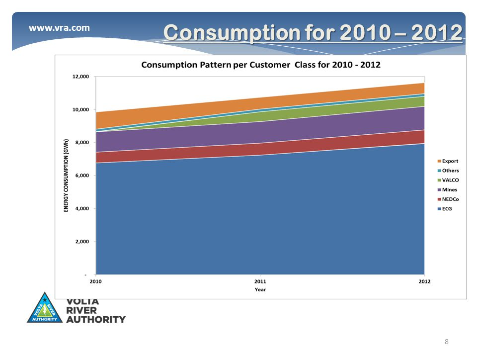 www.vra.com 8 Consumption for 2010 – 2012