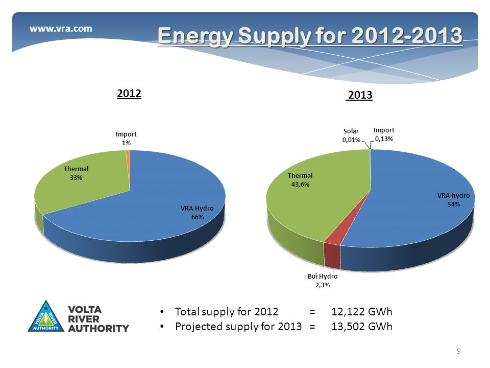 www.vra.com 9 Energy Supply for 2012-2013 Total supply for 2012 = 12,122 GWh Projected supply for 2013 = 13,502 GWh