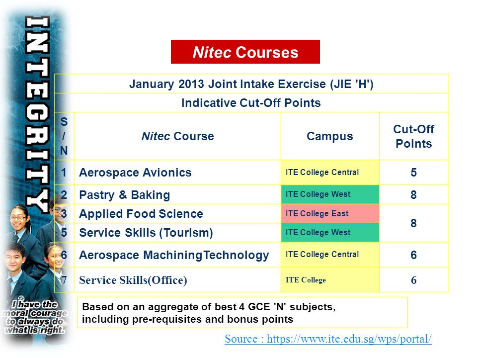 Nitec Courses Based on an aggregate of best 4 GCE 'N' subjects, including pre-requisites and bonus points January 2013 Joint Intake Exercise (JIE 'H')
