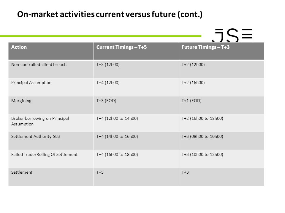On-market activities current versus future (cont.) ActionCurrent Timings – T+5Future Timings – T+3 Non-controlled client breachT+3 (12h00)T+2 (12h00) Principal AssumptionT+4 (12h00)T+2 (16h00) MarginingT+3 (EOD)T+1 (EOD) Broker borrowing on Principal Assumption T+4 (12h00 to 14h00)T+2 (16h00 to 18h00) Settlement Authority SLBT+4 (14h00 to 16h00)T+3 (08h00 to 10h00) Failed Trade/Rolling Of SettlementT+4 (16h00 to 18h00)T+3 (10h00 to 12h00) SettlementT+5T+3