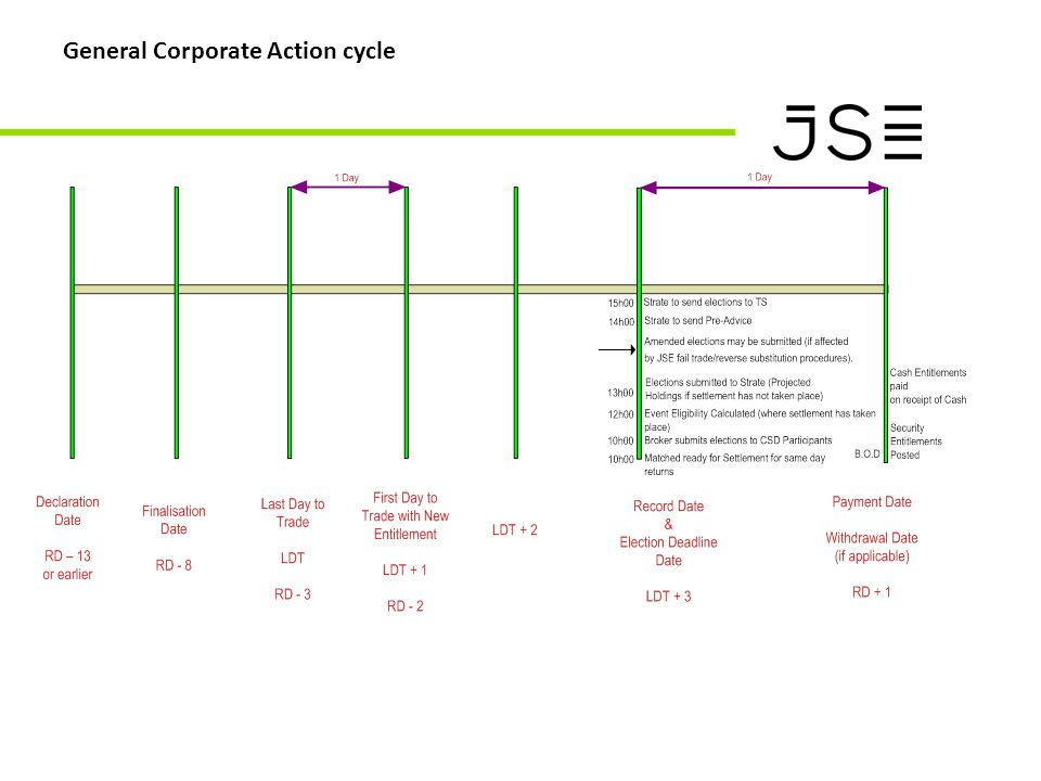 General Corporate Action cycle