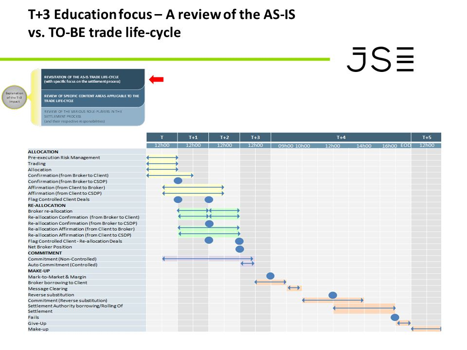 T+3 Education focus – A review of the AS-IS vs. TO-BE trade life-cycle