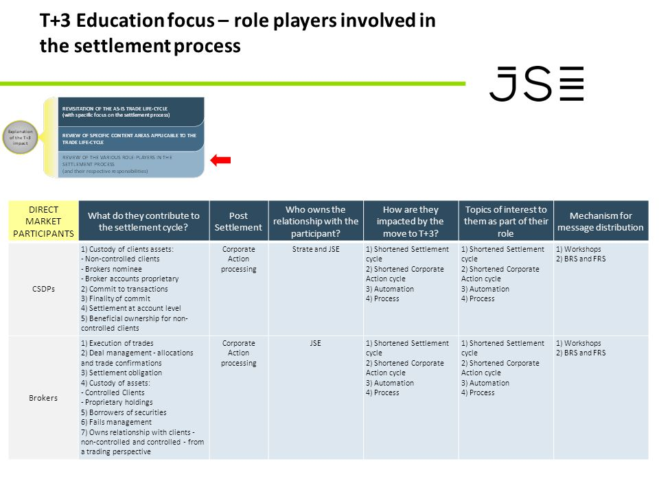 T+3 Education focus – role players involved in the settlement process DIRECT MARKET PARTICIPANTS What do they contribute to the settlement cycle.