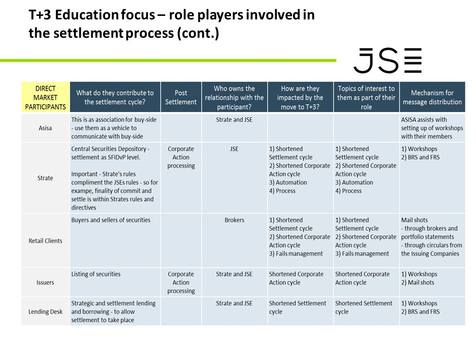 T+3 Education focus – role players involved in the settlement process (cont.)