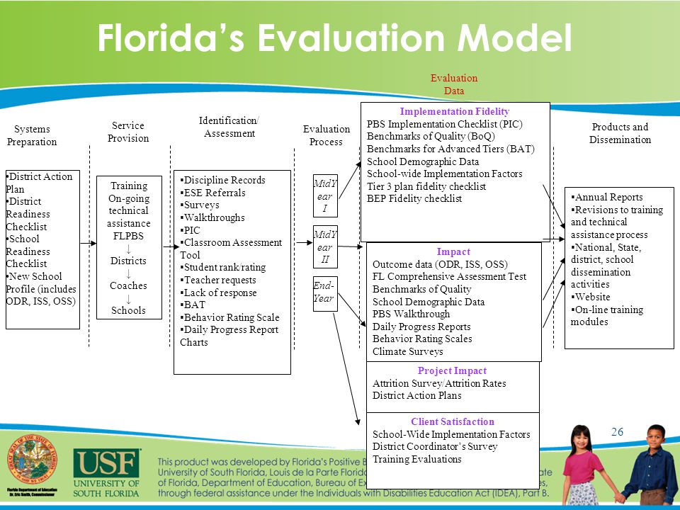 26 Florida's Evaluation Model Training On-going technical assistance FLPBS ↓ Districts ↓ Coaches ↓ Schools End- Year Impact Outcome data (ODR, ISS, OSS) FL Comprehensive Assessment Test Benchmarks of Quality School Demographic Data PBS Walkthrough Daily Progress Reports Behavior Rating Scales Climate Surveys Implementation Fidelity PBS Implementation Checklist (PIC) Benchmarks of Quality (BoQ) Benchmarks for Advanced Tiers (BAT) School Demographic Data School-wide Implementation Factors Tier 3 plan fidelity checklist BEP Fidelity checklist Project Impact Attrition Survey/Attrition Rates District Action Plans Client Satisfaction School-Wide Implementation Factors District Coordinator's Survey Training Evaluations  Annual Reports  Revisions to training and technical assistance process  National, State, district, school dissemination activities  Website  On-line training modules Systems Preparation Service Provision Evaluation Process Evaluation Data Products and Dissemination MidY ear I MidY ear II Identification/ Assessment  Discipline Records  ESE Referrals  Surveys  Walkthroughs  PIC  Classroom Assessment Tool  Student rank/rating  Teacher requests  Lack of response  BAT  Behavior Rating Scale  Daily Progress Report Charts District Action Plan District Readiness Checklist School Readiness Checklist New School Profile (includes ODR, ISS, OSS)