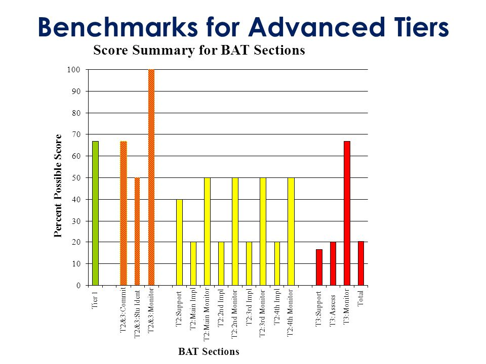 Benchmarks for Advanced Tiers Score Summary for BAT Sections 0 10 20 30 40 50 60 70 80 90 100 Tier 1 T2&3:Commit T2&3:Stu Ident T2&3:Monitor T2:Support T2:Main Impl T2:Main Monitor T2:2nd Impl T2:2nd Monitor T2:3rd Impl T2:3rd Monitor T2:4th Impl T2:4th Monitor T3:Support T3:Assess T3:Monitor Total BAT Sections Percent Possible Score