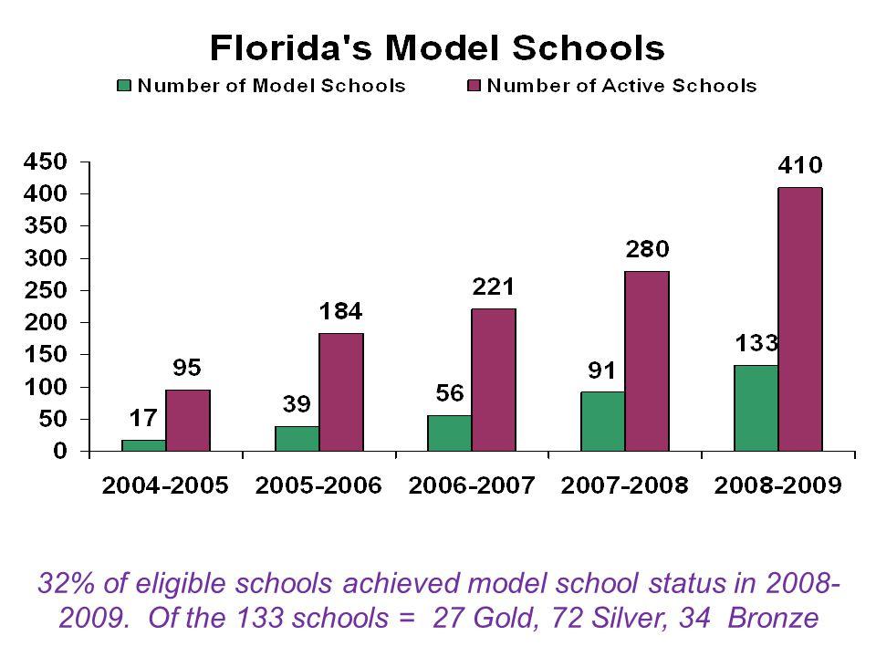 Model Schools 32% of eligible schools achieved model school status in 2008- 2009.