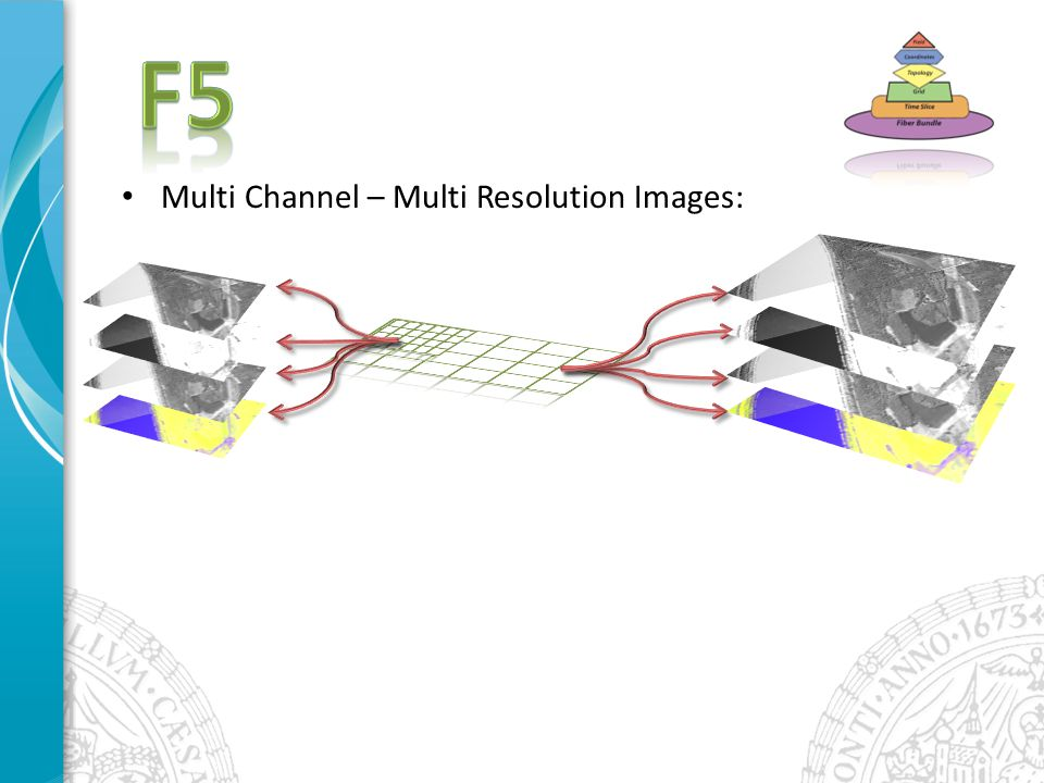 Multi Channel – Multi Resolution Images: