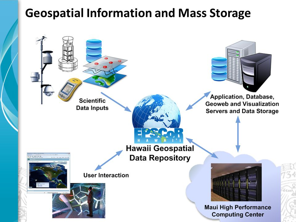 Geospatial Information and Mass Storage