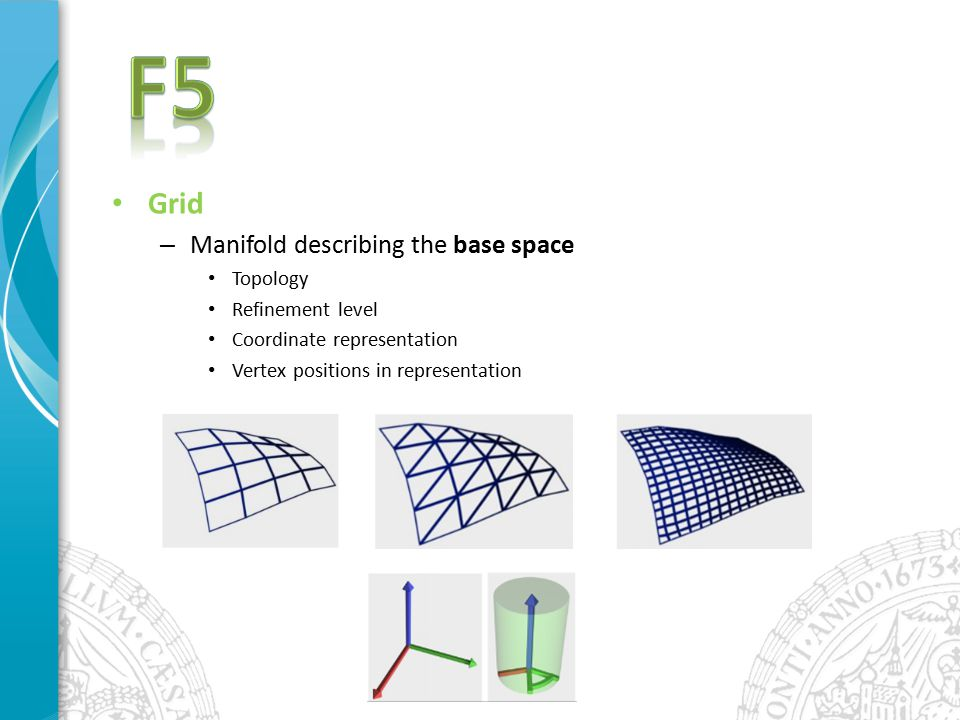 Grid – Manifold describing the base space Topology Refinement level Coordinate representation Vertex positions in representation