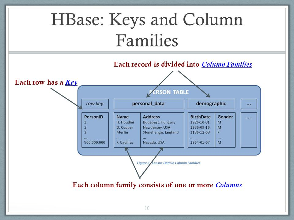 HBase: Keys and Column Families 10 Each row has a Key Each record is divided into Column Families Each column family consists of one or more Columns
