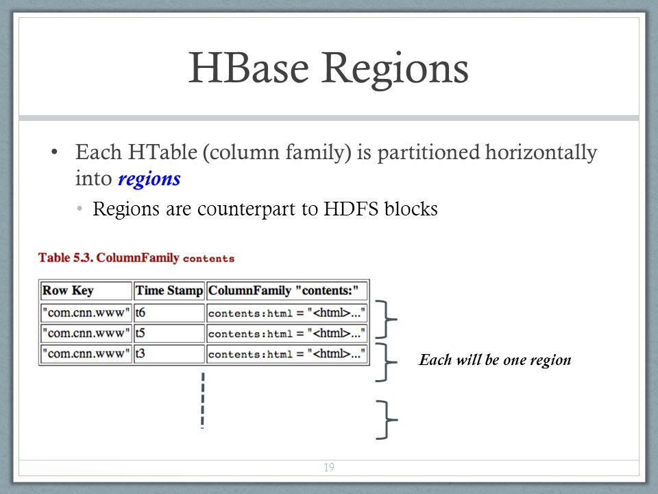 HBase Regions Each HTable (column family) is partitioned horizontally into regions Regions are counterpart to HDFS blocks 19 Each will be one region