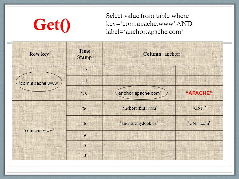 """Get() Row key Time Stamp Column """" anchor: """" """"com.apache.www"""" t12 t11 t10 """"anchor:apache.com"""" """"APACHE"""" """" com.cnn.www """" t9 """" anchor:cnnsi.com """""""" CNN """" t"""