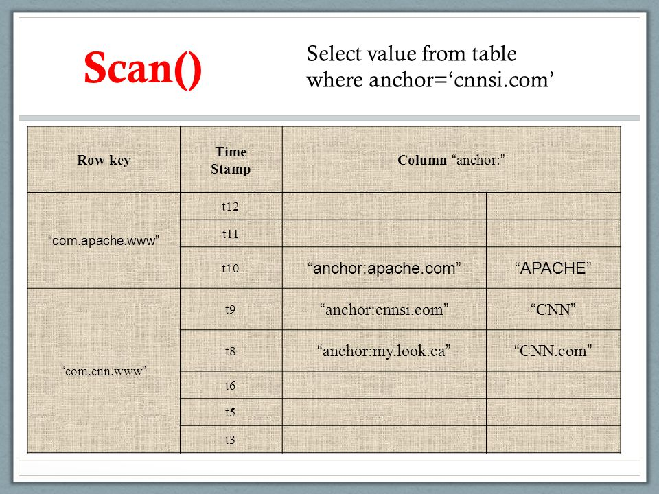 """Scan() Select value from table where anchor='cnnsi.com' Row key Time Stamp Column """" anchor: """" """"com.apache.www"""" t12 t11 t10 """"anchor:apache.com""""""""APACHE"""""""