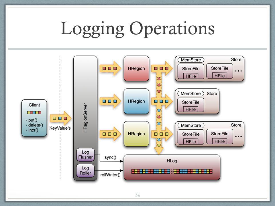 Logging Operations 34