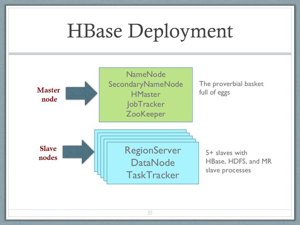 HBase Deployment 35 Master node Slave nodes