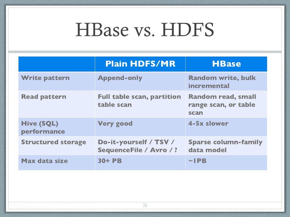 HBase vs. HDFS 36