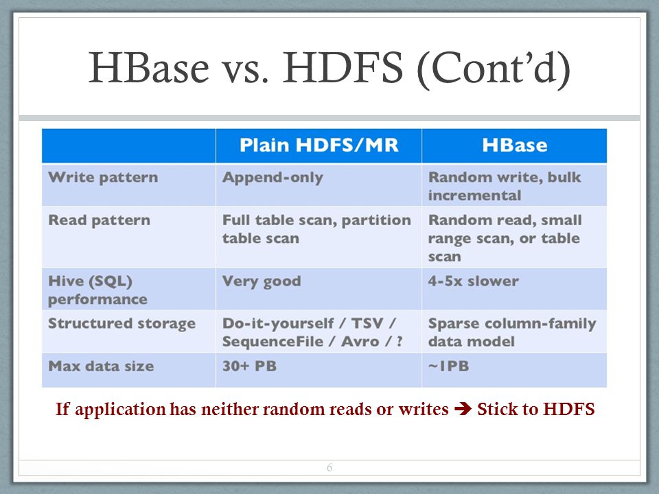 HBase vs. HDFS (Cont'd) 6 If application has neither random reads or writes  Stick to HDFS