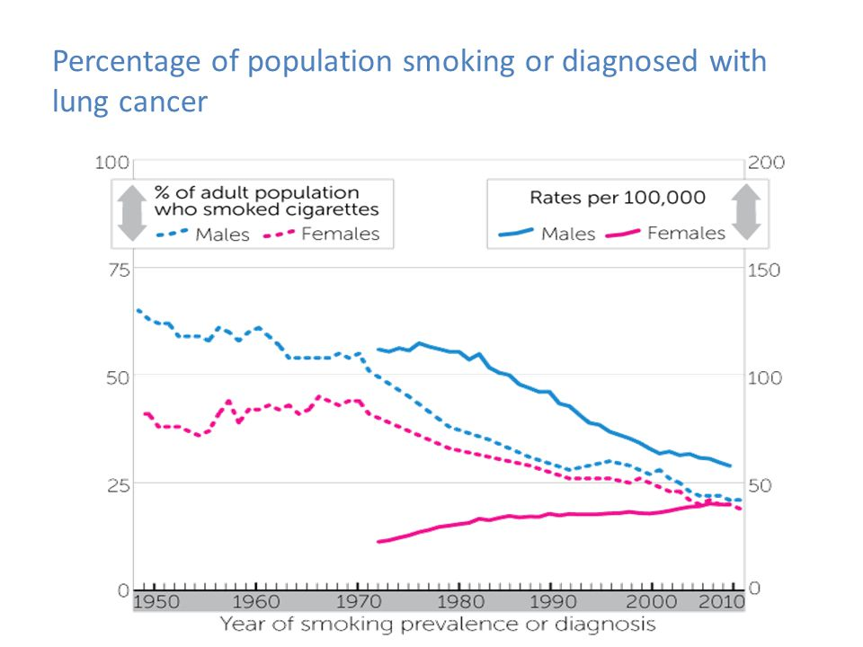 Percentage of population smoking or diagnosed with lung cancer