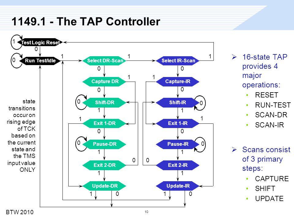 BTW 2010 10 1149.1 - The TAP Controller  16-state TAP provides 4 major operations: RESET RUN-TEST SCAN-DR SCAN-IR  Scans consist of 3 primary steps:
