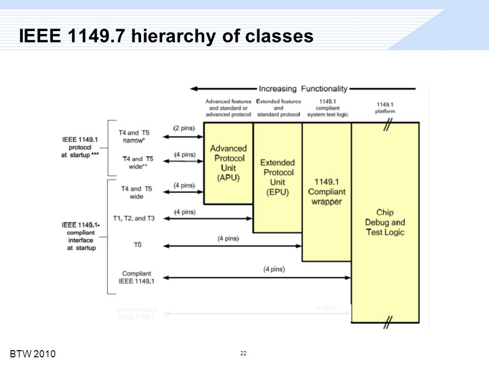 BTW 2010 22 IEEE 1149.7 hierarchy of classes