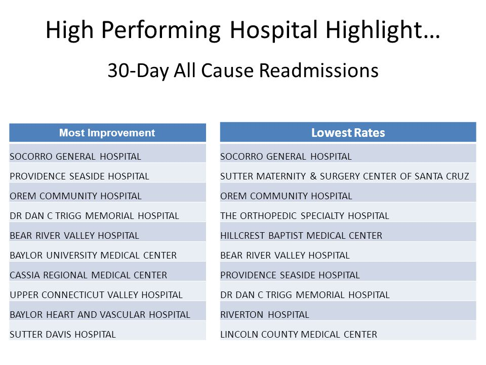 High Performing Hospital Highlight… 30-Day All Cause Readmissions Most Improvement SOCORRO GENERAL HOSPITAL PROVIDENCE SEASIDE HOSPITAL OREM COMMUNITY
