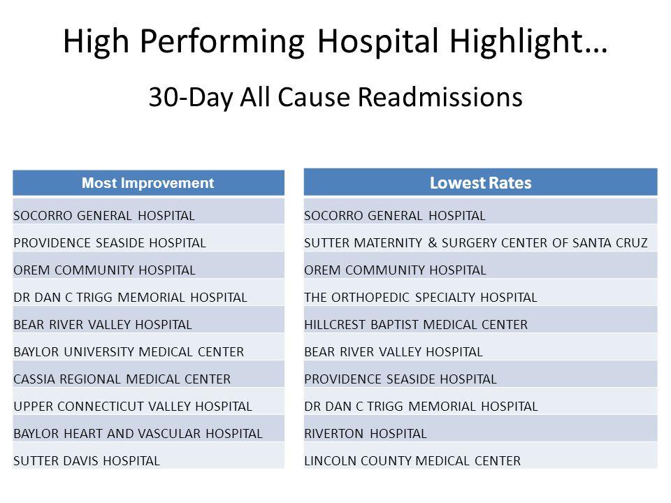 High Performing Hospital Highlight… 30-Day All Cause Readmissions Most Improvement SOCORRO GENERAL HOSPITAL PROVIDENCE SEASIDE HOSPITAL OREM COMMUNITY HOSPITAL DR DAN C TRIGG MEMORIAL HOSPITAL BEAR RIVER VALLEY HOSPITAL BAYLOR UNIVERSITY MEDICAL CENTER CASSIA REGIONAL MEDICAL CENTER UPPER CONNECTICUT VALLEY HOSPITAL BAYLOR HEART AND VASCULAR HOSPITAL SUTTER DAVIS HOSPITAL Lowest Rates SOCORRO GENERAL HOSPITAL SUTTER MATERNITY & SURGERY CENTER OF SANTA CRUZ OREM COMMUNITY HOSPITAL THE ORTHOPEDIC SPECIALTY HOSPITAL HILLCREST BAPTIST MEDICAL CENTER BEAR RIVER VALLEY HOSPITAL PROVIDENCE SEASIDE HOSPITAL DR DAN C TRIGG MEMORIAL HOSPITAL RIVERTON HOSPITAL LINCOLN COUNTY MEDICAL CENTER