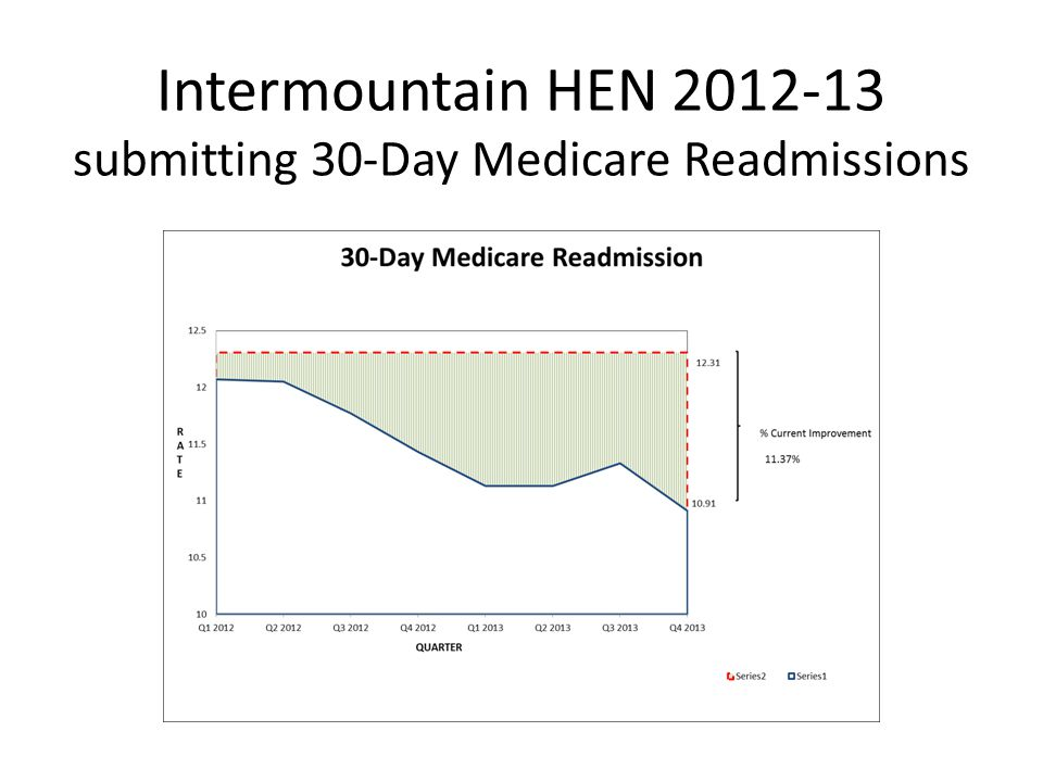 Intermountain HEN 2012-13 submitting 30-Day Medicare Readmissions