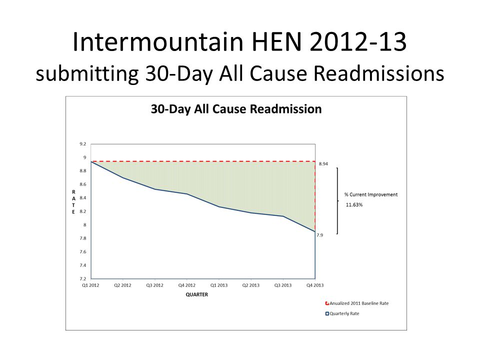 Intermountain HEN 2012-13 submitting 30-Day All Cause Readmissions