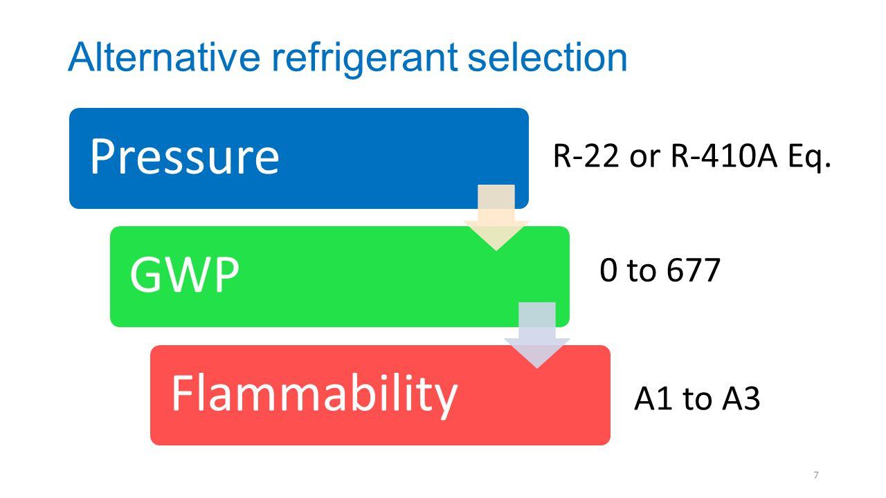 Alternative refrigerant selection PressureGWPFlammability R-22 or R-410A Eq. 0 to 677 A1 to A3 7