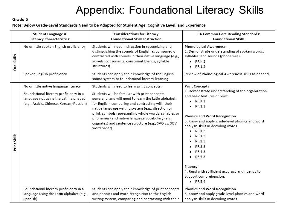 36 Appendix: Foundational Literacy Skills