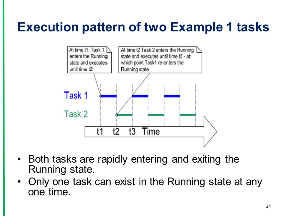 Execution pattern of two Example 1 tasks Both tasks are rapidly entering and exiting the Running state. Only one task can exist in the Running state a