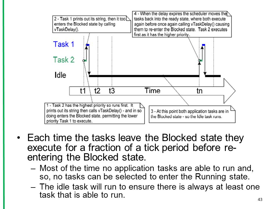 Each time the tasks leave the Blocked state they execute for a fraction of a tick period before re- entering the Blocked state. –Most of the time no a
