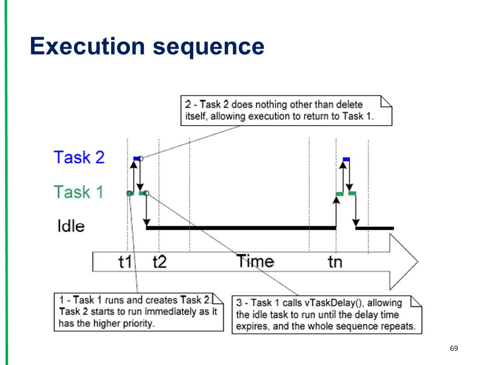 Execution sequence 69