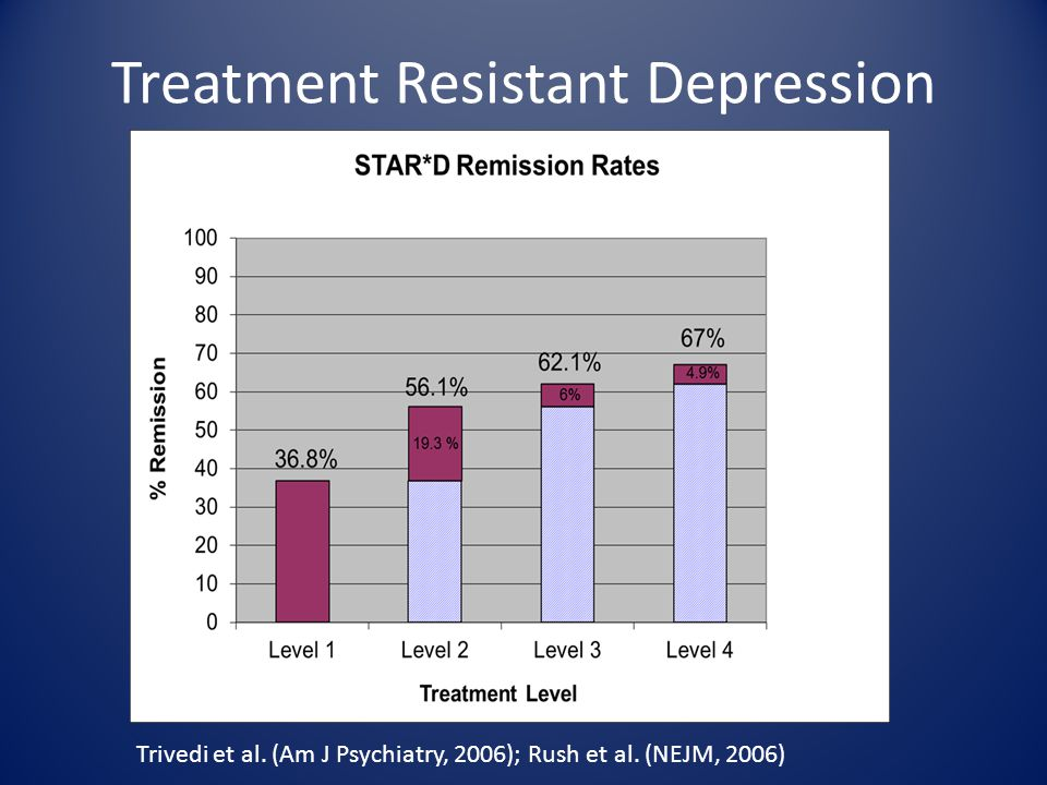 Treatment Resistant Depression Trivedi et al. (Am J Psychiatry, 2006); Rush et al. (NEJM, 2006)