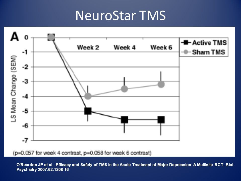 NeuroStar TMS O'Reardon JP et al. Efficacy and Safety of TMS in the Acute Treatment of Major Depression: A Multisite RCT. Biol Psychiatry 2007:62:1208