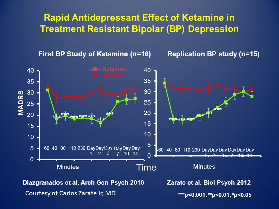 Rapid Antidepressant Effect of Ketamine in Treatment Resistant Bipolar (BP) Depression Diazgranados et al. Arch Gen Psych 2010Zarate et al. Biol Psych