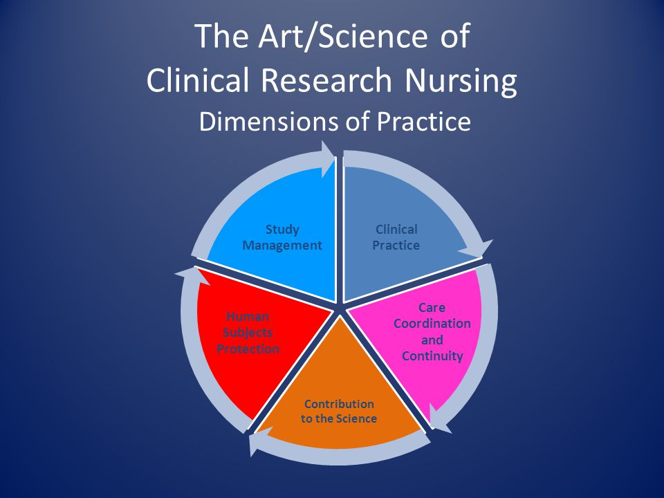 The Art/Science of Clinical Research Nursing Dimensions of Practice Clinical Practice Care Coordination and Continuity Contribution to the Science Hum