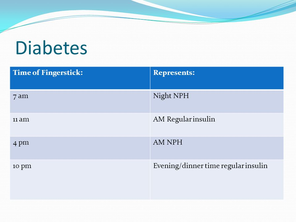 Diabetes Time of Fingerstick:Represents: 7 amNight NPH 11 amAM Regular insulin 4 pmAM NPH 10 pmEvening/dinner time regular insulin