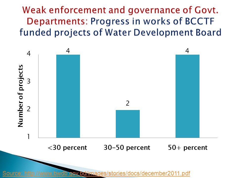 Source: http://www.bwdb.gov.bd/images/stories/docs/december2011.pdf