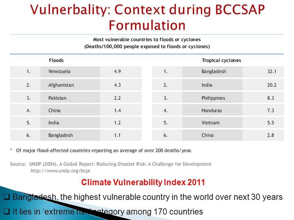 Climate Vulnerability Index 2011  Bangladesh, the highest vulnerable country in the world over next 30 years  It lies in 'extreme risk' category among 170 countries
